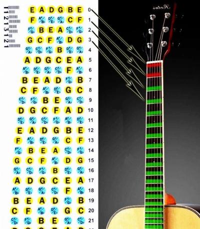 Bộ nốt nhạc dán cần guitar